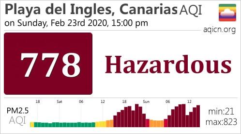 Air Quality Gran Canaria February 2020