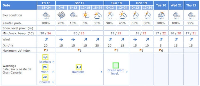 Gran Canaria Weather October Forecast 2015