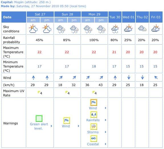 Gran Canaria Weather November 2010