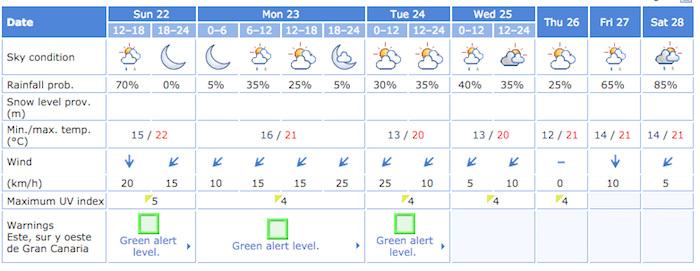 Gran Canaria Weather November Rain Forecast 2015