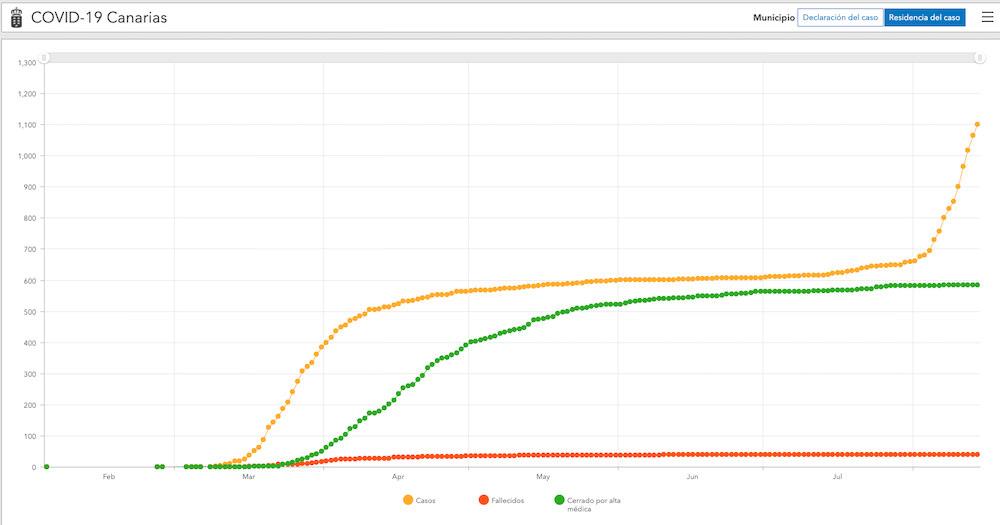 Gran Canaria COVID 19 Graph August