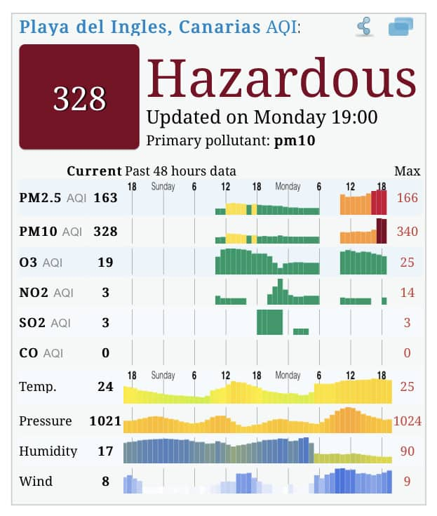 Gran Canaria Air Quality Calima February 2021
