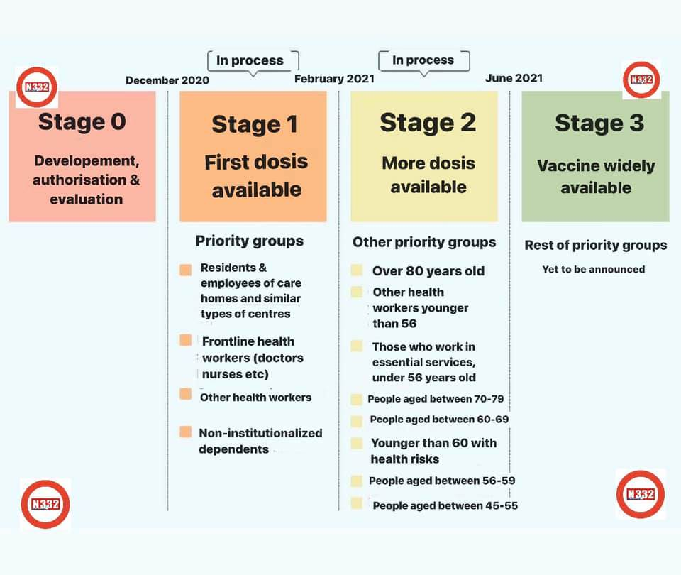 Spain COVID Vaccination Strategy 2021