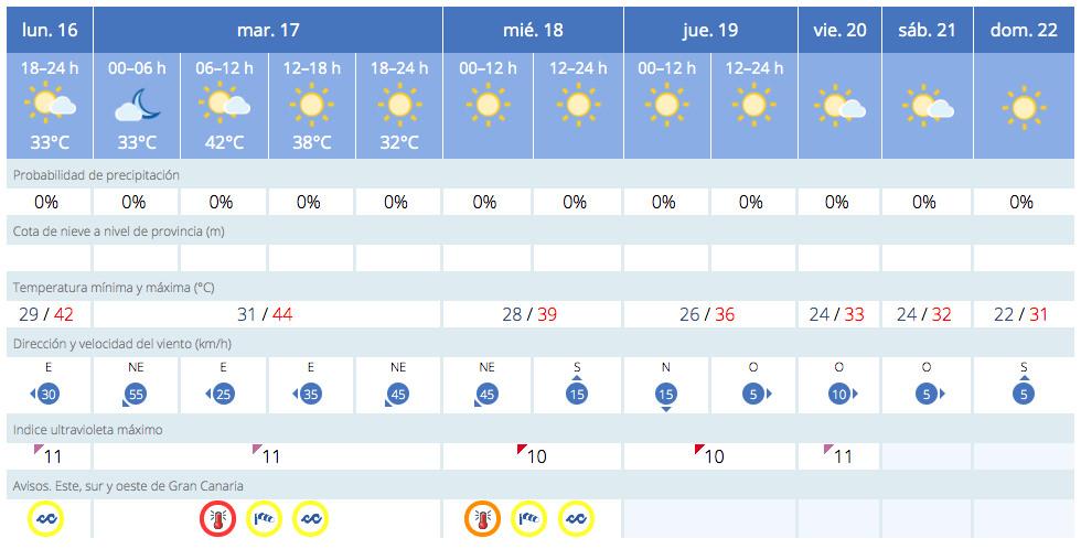 Gran Canaria Weather August 2021 Extreme Heatwave 40 degrees